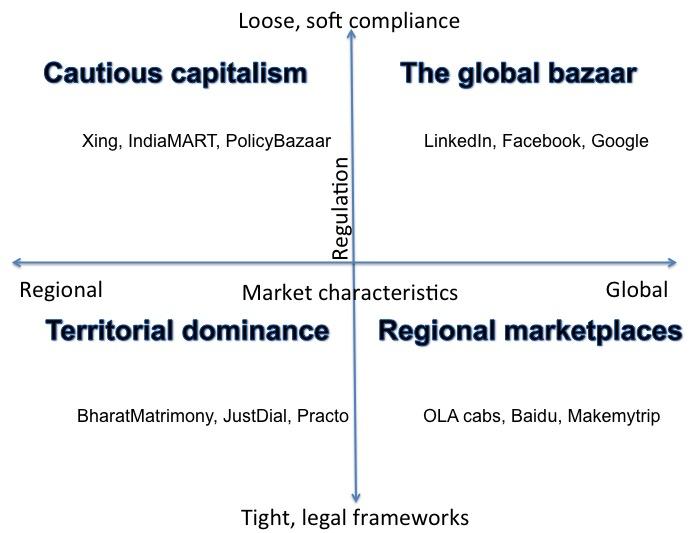13.1 Digital disruption scenarios