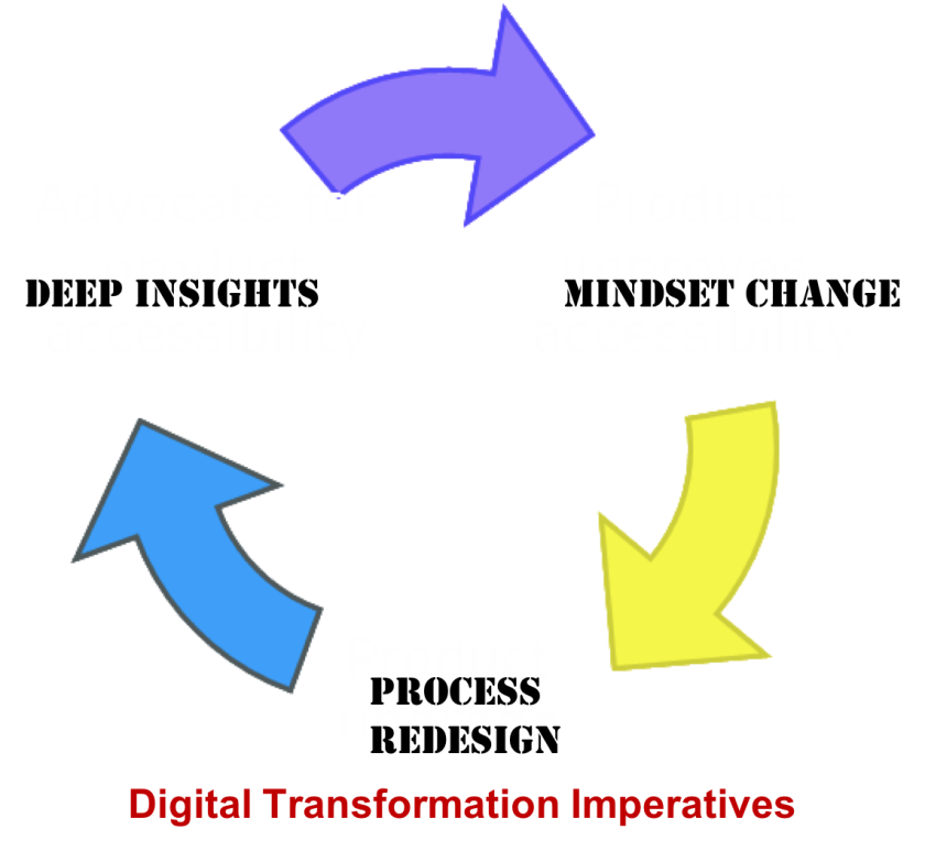 41.1 Digital Transformation imperatives